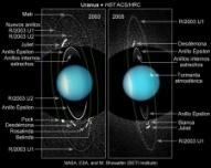 Anillos y lunas de Urano